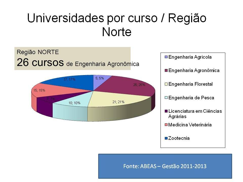 Região NORTE 26 cursos de Engenharia Agronômica
