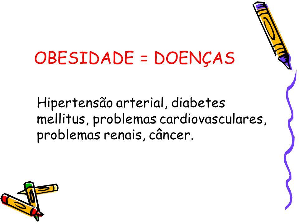 OBESIDADE = DOENÇAS Hipertensão arterial, diabetes mellitus, problemas cardiovasculares, problemas renais, câncer.