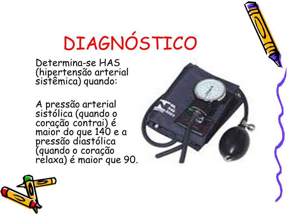 DIAGNÓSTICO Determina-se HAS (hipertensão arterial sistêmica) quando: A pressão arterial sistólica (quando o coração contrai) é maior do que 140 e a pressão diastólica (quando o coração relaxa) é maior que 90.
