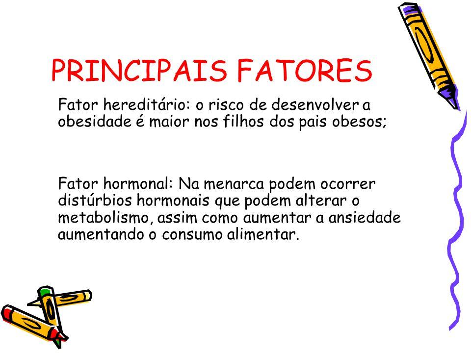 PRINCIPAIS FATORES Fator hereditário: o risco de desenvolver a obesidade é maior nos filhos dos pais obesos; Fator hormonal: Na menarca podem ocorrer distúrbios hormonais que podem alterar o metabolismo, assim como aumentar a ansiedade aumentando o consumo alimentar.