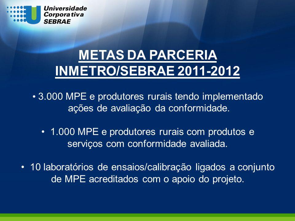 METAS DA PARCERIA INMETRO/SEBRAE 2011-2012 3.000 MPE e produtores rurais tendo implementado ações de avaliação da conformidade. 1.000 MPE e produtores