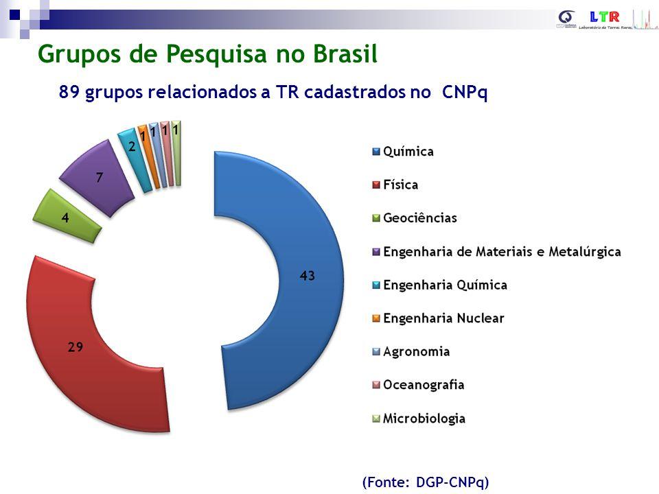 Grupos de Pesquisa no Brasil (Fonte: DGP-CNPq) 89 grupos relacionados a TR cadastrados no CNPq