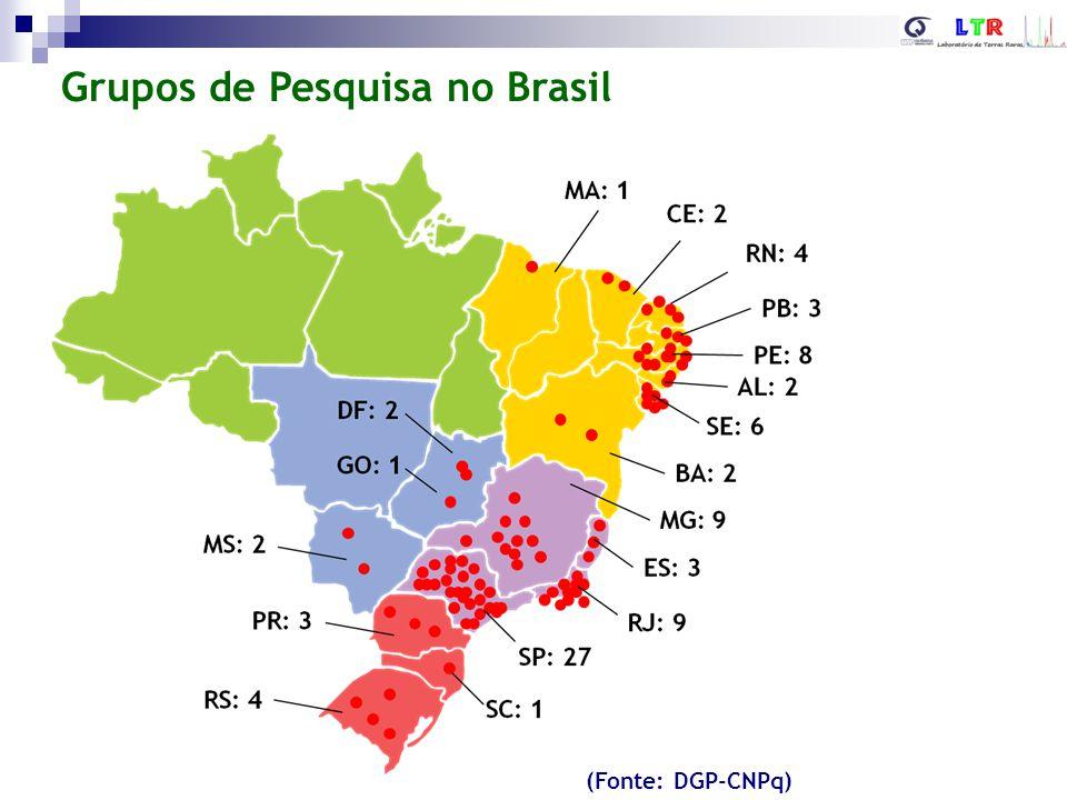 Grupos de Pesquisa no Brasil (Fonte: DGP-CNPq)