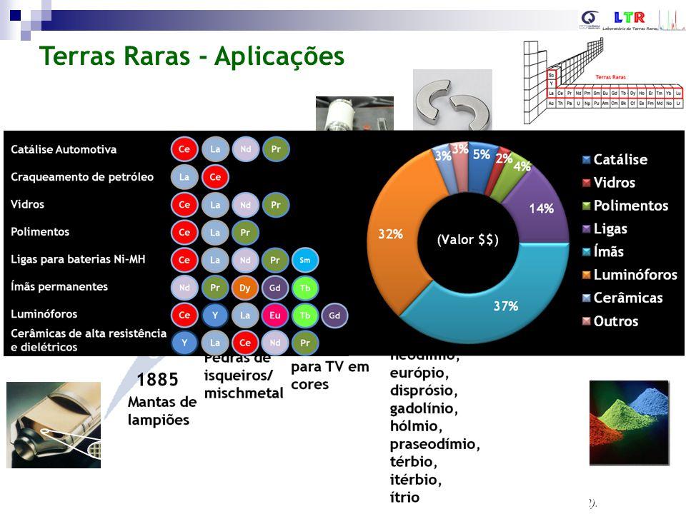 Terras Raras – Publicações no mundo (Pesquisa ISI Web of Science, Topic=(Rare earth OR lanthanide)) (Fonte: ISI Web of Knowledge)