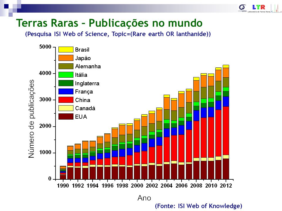 Terras Raras – Publicações no mundo (Pesquisa ISI Web of Science, Topic=(Rare earth OR lanthanide)) (Fonte: ISI Web of Knowledge)