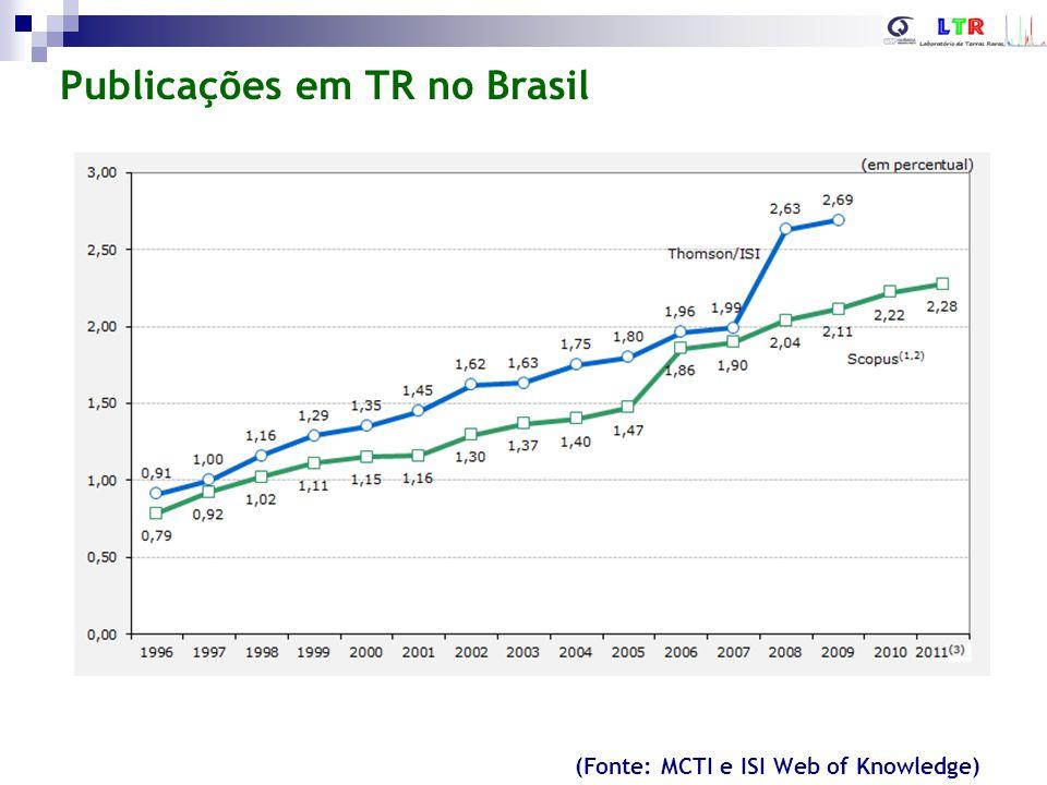 Publicações em TR no Brasil (Fonte: MCTI e ISI Web of Knowledge)