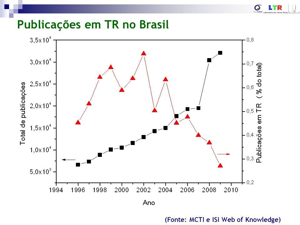 Publicações em TR no Brasil (Fonte: ISI Web of Knowledge) Total (2002-2012): ~1060