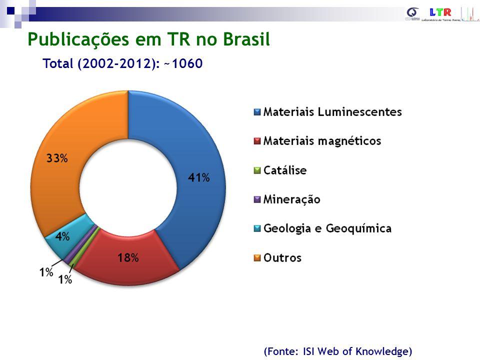 (Fonte: ISI Web of Knowledge) Periódicos mais utilizados para publicação Total (2002-2012): ~1060