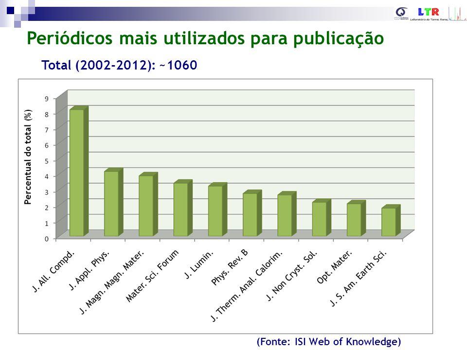 Colaborações com o exterior Total (2002-2012): ~1060 (Fonte: ISI Web of Knowledge)