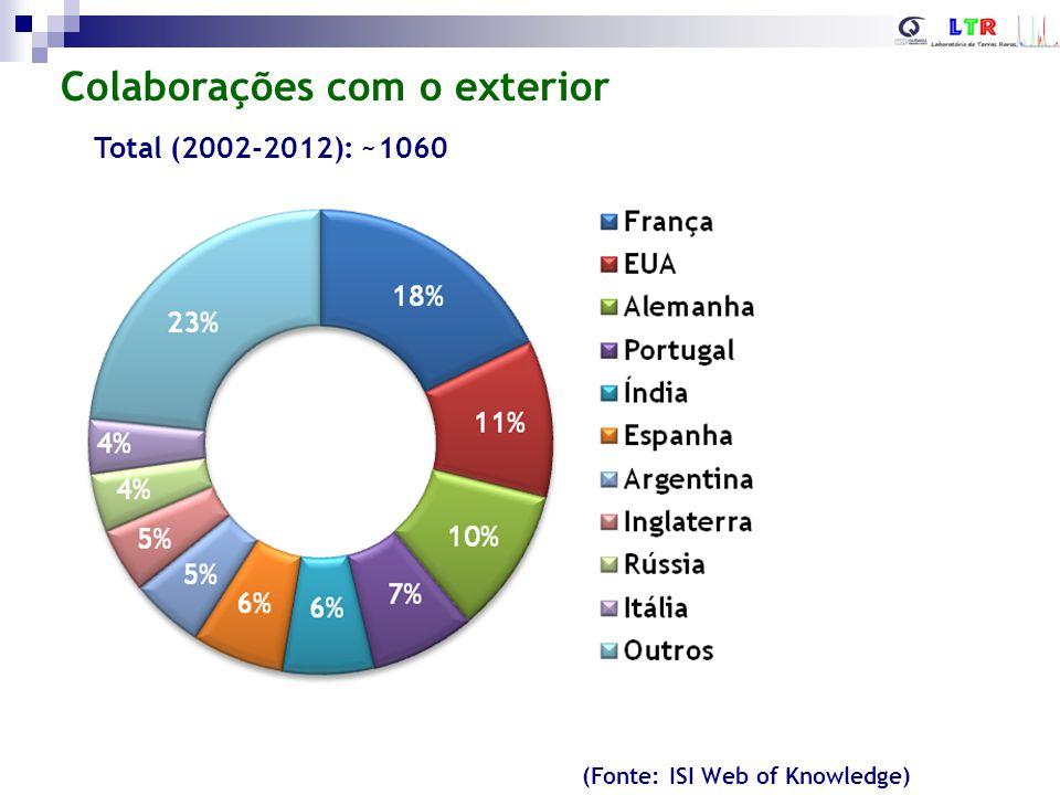 Publicações por instituição Total (2002-2012): ~1060 (Fonte: ISI Web of Knowledge)