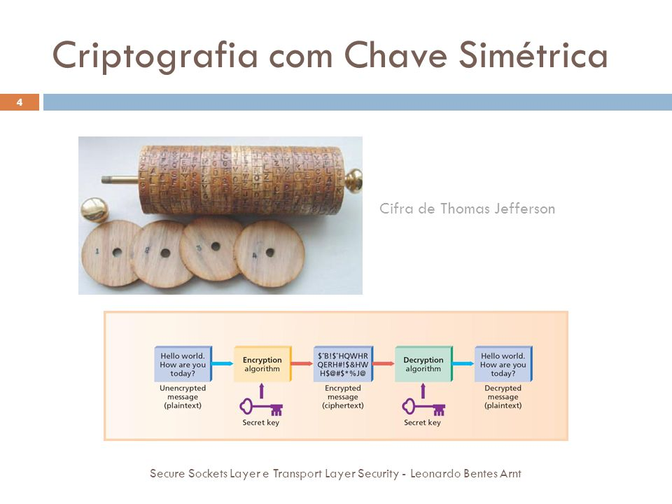 Criptografia com Chave Simétrica 4 Cifra de Thomas Jefferson Secure Sockets Layer e Transport Layer Security - Leonardo Bentes Arnt