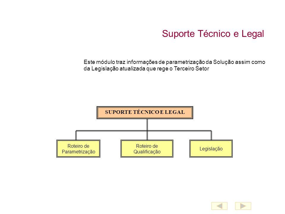 Suporte Técnico e Legal Roteiro de Parametrização Roteiro de Qualificação Legislação SUPORTE TÉCNICO E LEGAL Este módulo traz informações de parametrização da Solução assim como da Legislação atualizada que rege o Terceiro Setor