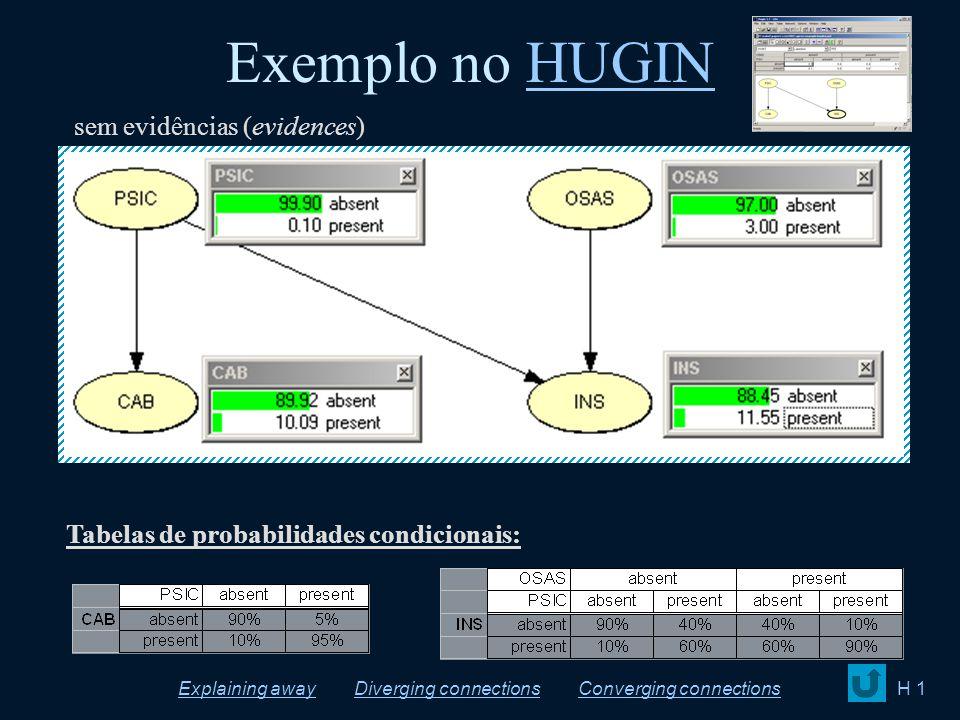 Exemplo no HUGINHUGIN Tabelas de probabilidades condicionais: H 1 sem evidências (evidences) Diverging connectionsExplaining awayConverging connection