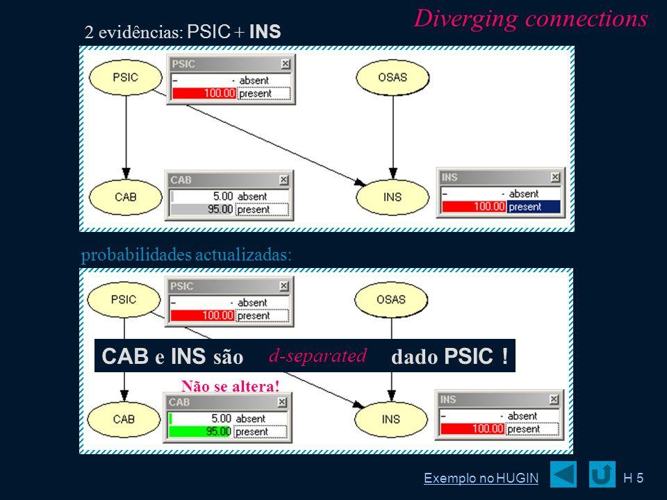 probabilidades actualizadas: H 5 2 evidências: PSIC + INS CAB e INS são independentes dado PSIC ! Não se altera! Diverging connections Exemplo no HUGI