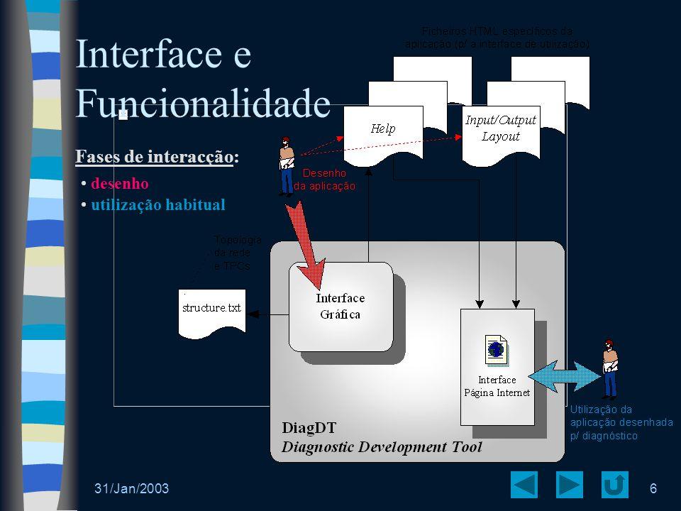 31/Jan/20036 Interface e Funcionalidade Fases de interacção: desenho utilização habitual