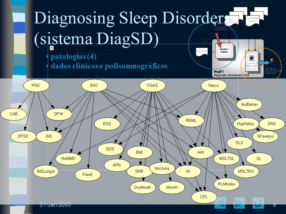31/Jan/20038 Diagnosing Sleep Disorders (sistema DiagSD) patologias (4) dados clínicos e polisomnográficos
