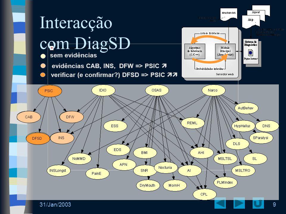 31/Jan/20039 PSIC DFSD verificar (e confirmar?) DFSD => PSIC  Interacção com DiagSD INS DFWCAB evidências CAB, INS, DFW => PSIC  sem evidências