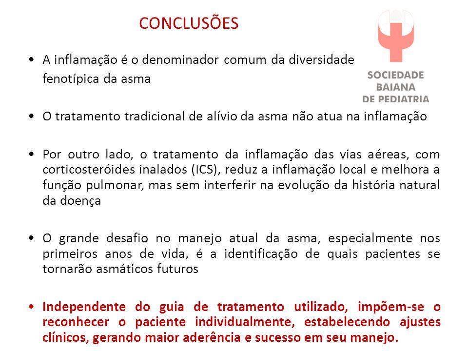 CONCLUSÕES A inflamação é o denominador comum da diversidade fenotípica da asma O tratamento tradicional de alívio da asma não atua na inflamação Por