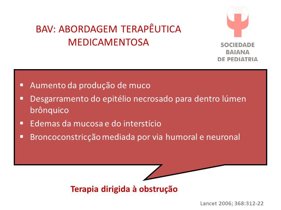 BAV: ABORDAGEM TERAPÊUTICA MEDICAMENTOSA  Aumento da produção de muco  Desgarramento do epitélio necrosado para dentro lúmen brônquico  Edemas da m
