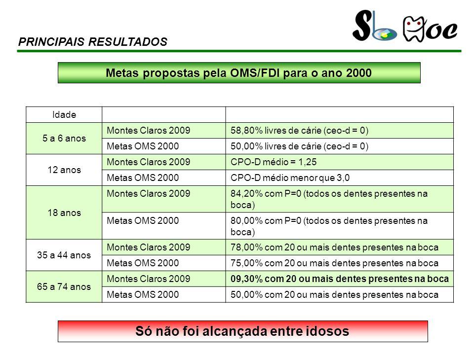 Idade 5 a 6 anos Montes Claros 200958,80% livres de cárie (ceo-d = 0) Metas OMS 200050,00% livres de cárie (ceo-d = 0) 12 anos Montes Claros 2009CPO-D