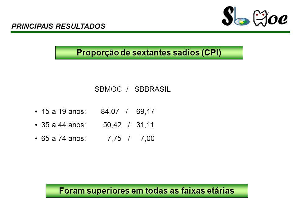 SBMOC / SBBRASIL 15 a 19 anos: 84,07 / 69,17 35 a 44 anos: 50,42 / 31,11 65 a 74 anos: 7,75 / 7,00 PRINCIPAIS RESULTADOS Proporção de sextantes sadios