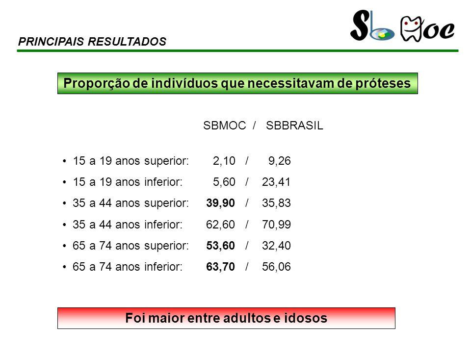 SBMOC / SBBRASIL 15 a 19 anos superior: 2,10 / 9,26 15 a 19 anos inferior: 5,60 / 23,41 35 a 44 anos superior: 39,90 / 35,83 35 a 44 anos inferior: 62