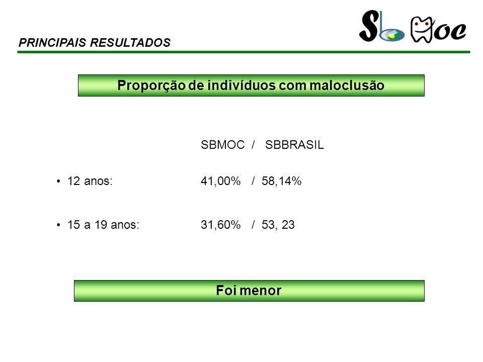 SBMOC / SBBRASIL 12 anos: 41,00% / 58,14% 15 a 19 anos: 31,60% / 53, 23 PRINCIPAIS RESULTADOS Proporção de indivíduos com maloclusão Foi menor
