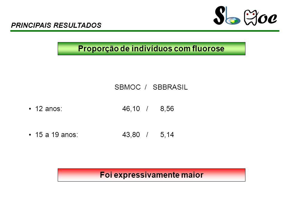 SBMOC / SBBRASIL 12 anos: 46,10 / 8,56 15 a 19 anos: 43,80 / 5,14 PRINCIPAIS RESULTADOS Proporção de indivíduos com fluorose Foi expressivamente maior