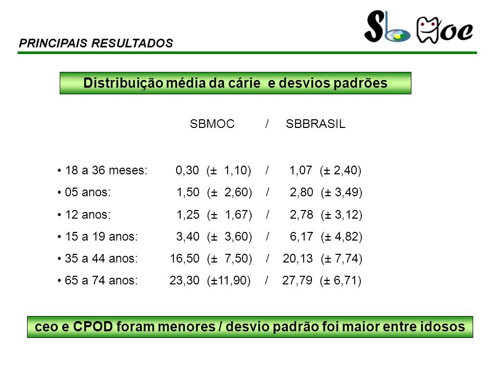 SBMOC / SBBRASIL 18 a 36 meses: 0,30 (± 1,10) / 1,07 (± 2,40) 05 anos: 1,50 (± 2,60) / 2,80 (± 3,49) 12 anos: 1,25 (± 1,67) / 2,78 (± 3,12) 15 a 19 an