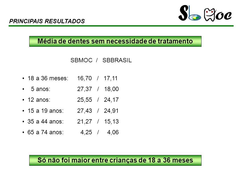 SBMOC / SBBRASIL 18 a 36 meses: 16,70 / 17,11 5 anos: 27,37 / 18,00 12 anos: 25,55 / 24,17 15 a 19 anos: 27,43 / 24,91 35 a 44 anos: 21,27 / 15,13 65