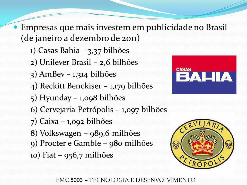 Empresas que mais investem em publicidade no Brasil (de janeiro a dezembro de 2011) 1) Casas Bahia – 3,37 bilhões 2) Unilever Brasil – 2,6 bilhões 3)