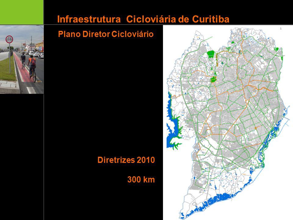 Infraestrutura Cicloviária de Curitiba Diretrizes 2010 300 km Ciclovia oficial Diretrizes Ciclovia em projeto Multimodal Linha verde Plano Diretor Cic