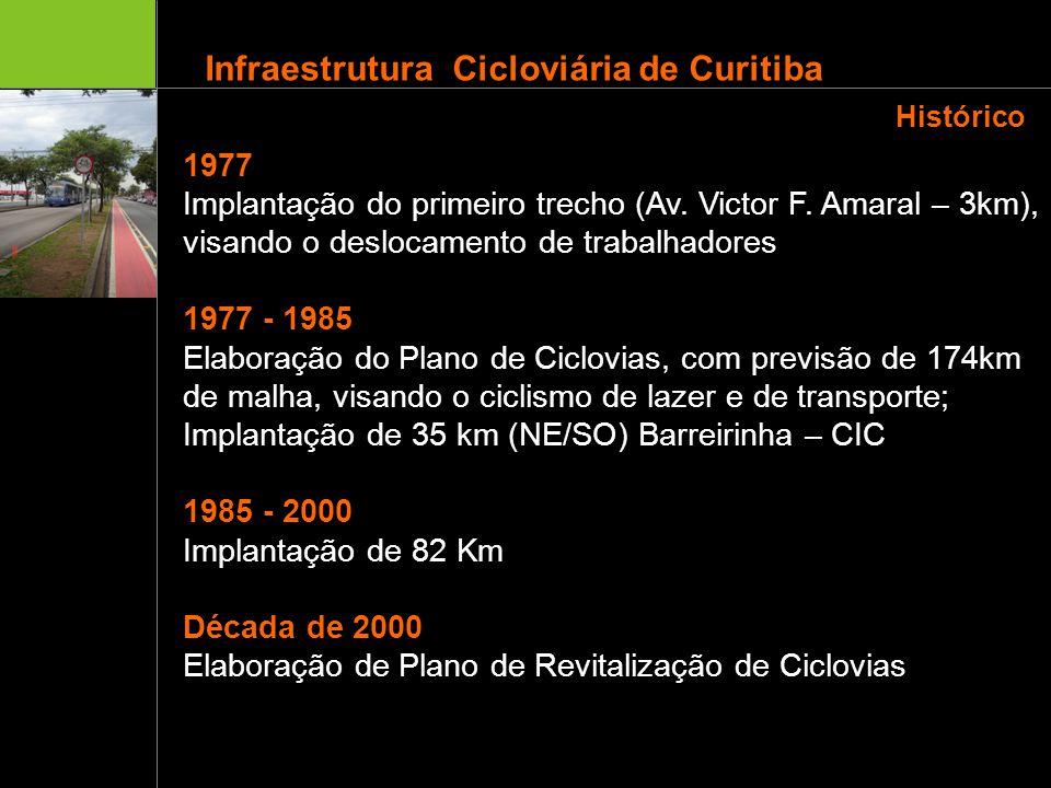 Histórico 1977 Implantação do primeiro trecho (Av. Victor F. Amaral – 3km), visando o deslocamento de trabalhadores 1977 - 1985 Elaboração do Plano de