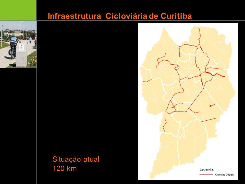 Infraestrutura Cicloviária de Curitiba Ligação de equipamentos urbanos; Possibilidade de uso para trabalho e/ou lazer; Aproveitamento da topografia adequada ao uso da bicicleta; Ao longo das linhas férreas Ao longo dos fundos de vale Bicicleta como meio de transporte opcional, em função da ampla cobertura da Rede de Transporte Público Conceitos