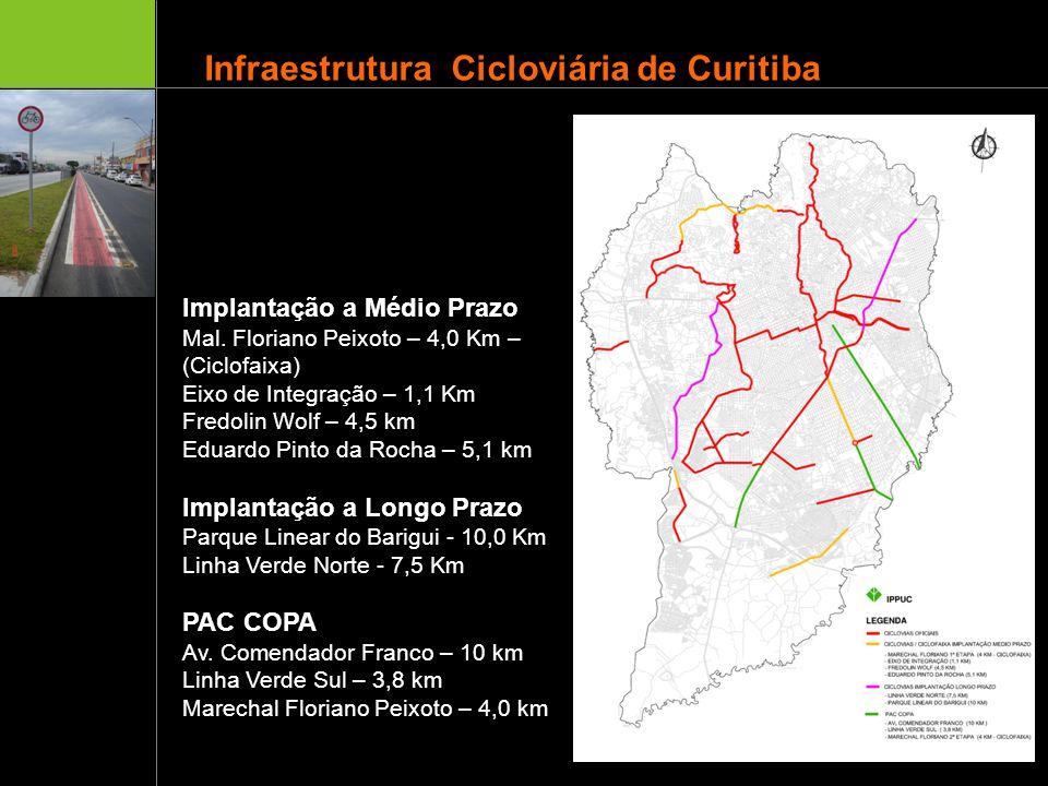 Infraestrutura Cicloviária de Curitiba Implantação a Médio Prazo Mal. Floriano Peixoto – 4,0 Km – (Ciclofaixa) Eixo de Integração – 1,1 Km Fredolin Wo