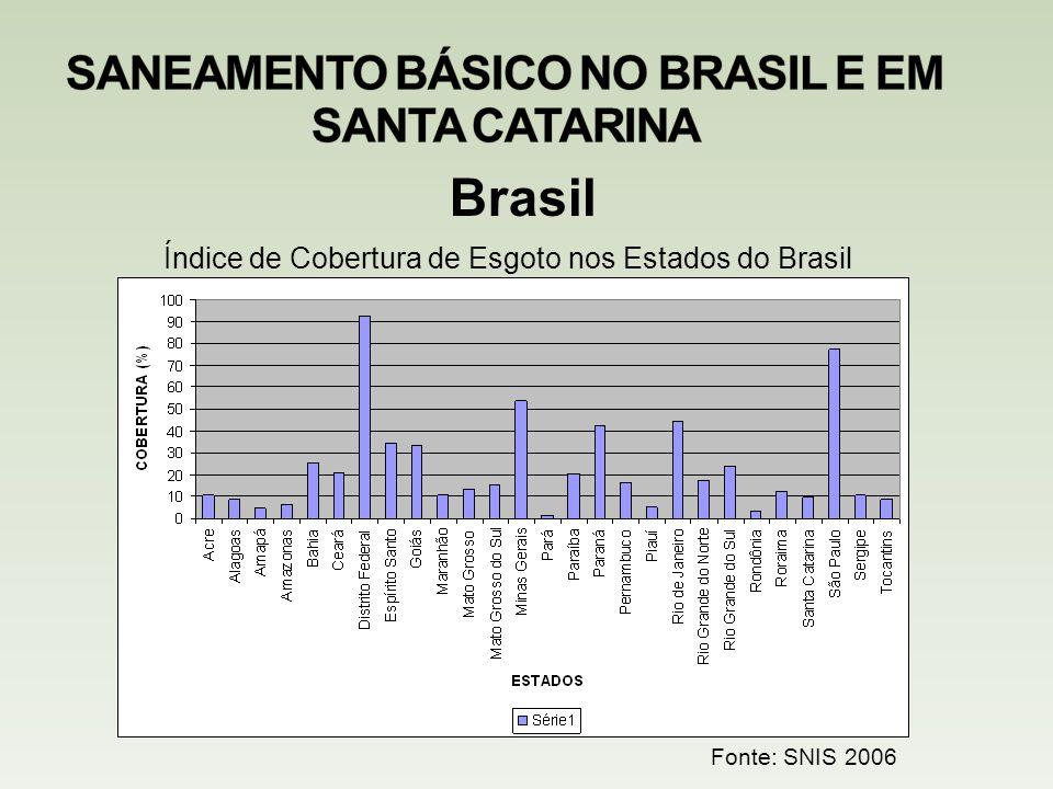 Brasil Índice de Cobertura de Esgoto nos Estados do Brasil Fonte: SNIS 2006