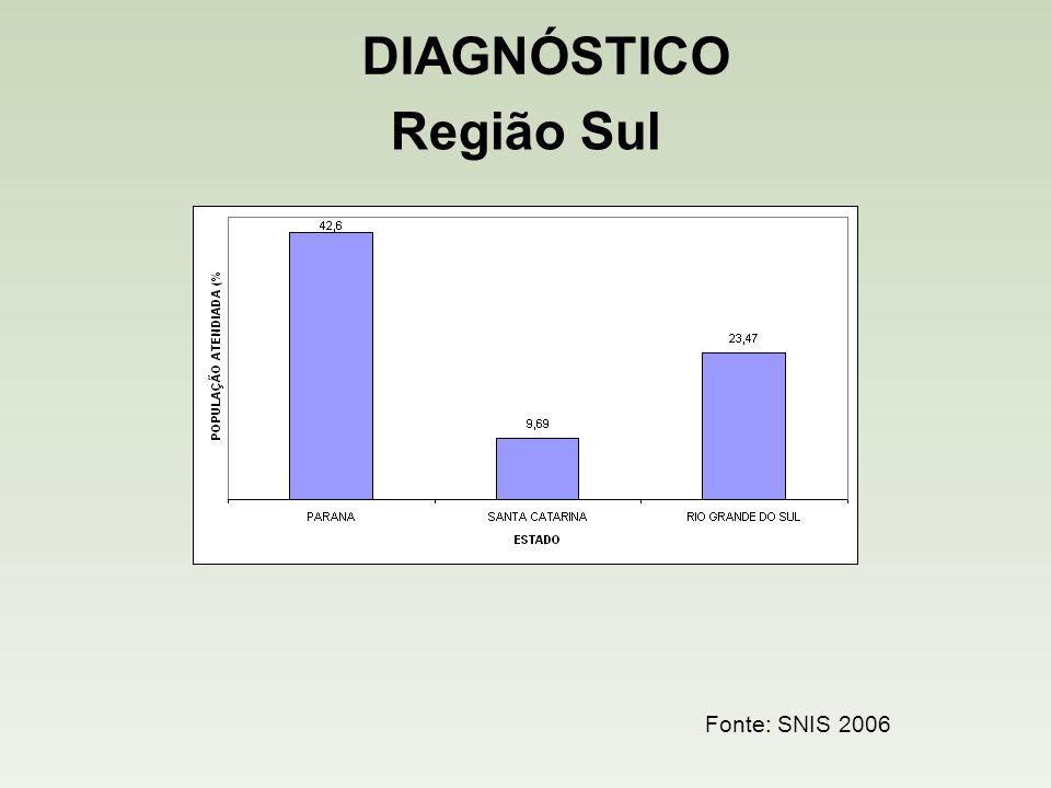 Região Sul Índice de Rede Coletora de Esgoto Fonte: SNIS 2006 DIAGNÓSTICO