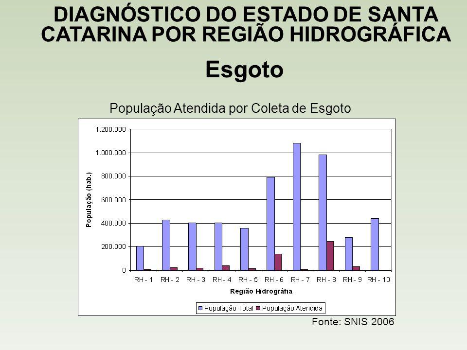 Esgoto DIAGNÓSTICO DO ESTADO DE SANTA CATARINA POR REGIÃO HIDROGRÁFICA Fonte: SNIS 2006 População Atendida por Coleta de Esgoto
