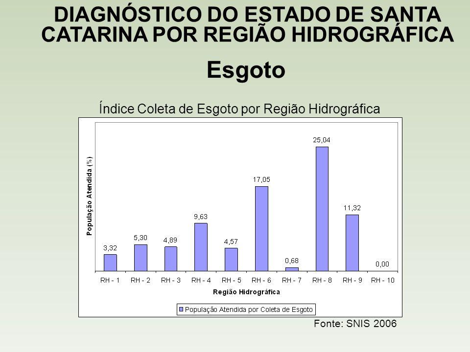 Esgoto DIAGNÓSTICO DO ESTADO DE SANTA CATARINA POR REGIÃO HIDROGRÁFICA Fonte: SNIS 2006 Índice Coleta de Esgoto por Região Hidrográfica