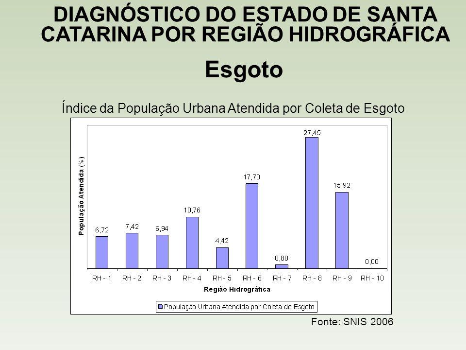 Esgoto DIAGNÓSTICO DO ESTADO DE SANTA CATARINA POR REGIÃO HIDROGRÁFICA Fonte: SNIS 2006 Índice da População Urbana Atendida por Coleta de Esgoto
