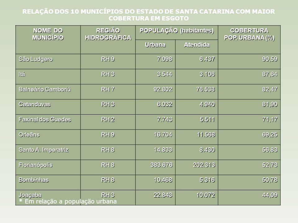 RELAÇÃO DOS 10 MUNICÍPIOS DO ESTADO DE SANTA CATARINA COM MAIOR COBERTURA EM ESGOTO NOME DO MUNICÍPIO REGIÃO HIDROGRÁFICA POPULAÇÃO (habitantes) COBERTURA POP.