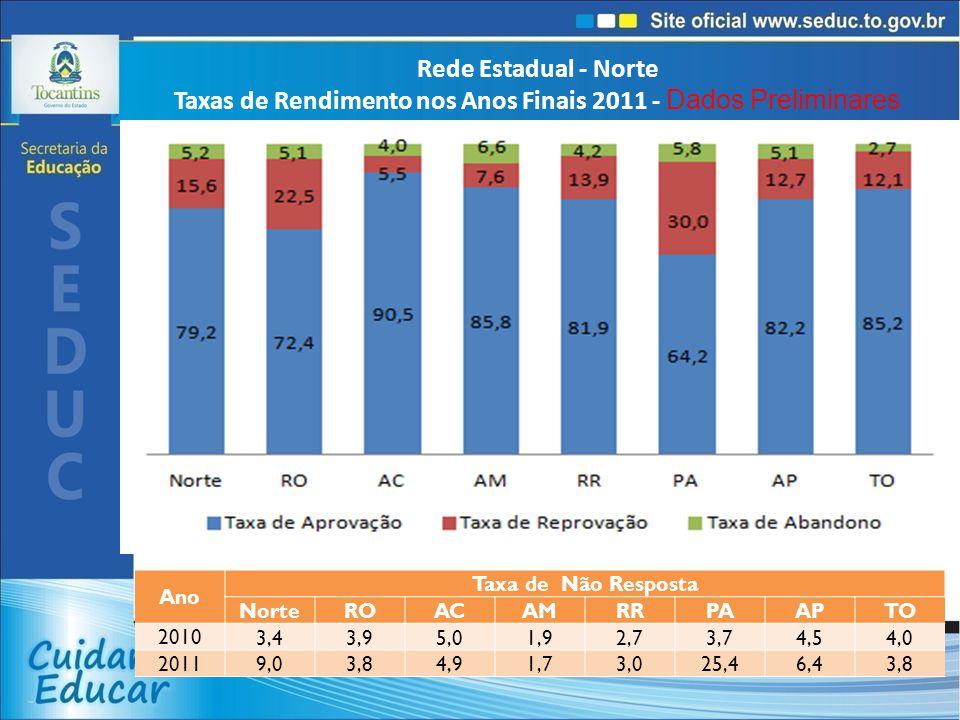 Rede Estadual - Norte Taxas de Rendimento nos Anos Finais 2011 - Dados Preliminares Ano Taxa de Não Resposta NorteROACAMRRPAAPTO 2010 3,43,95,01,92,73,74,54,0 2011 9,03,84,91,73,025,46,43,8