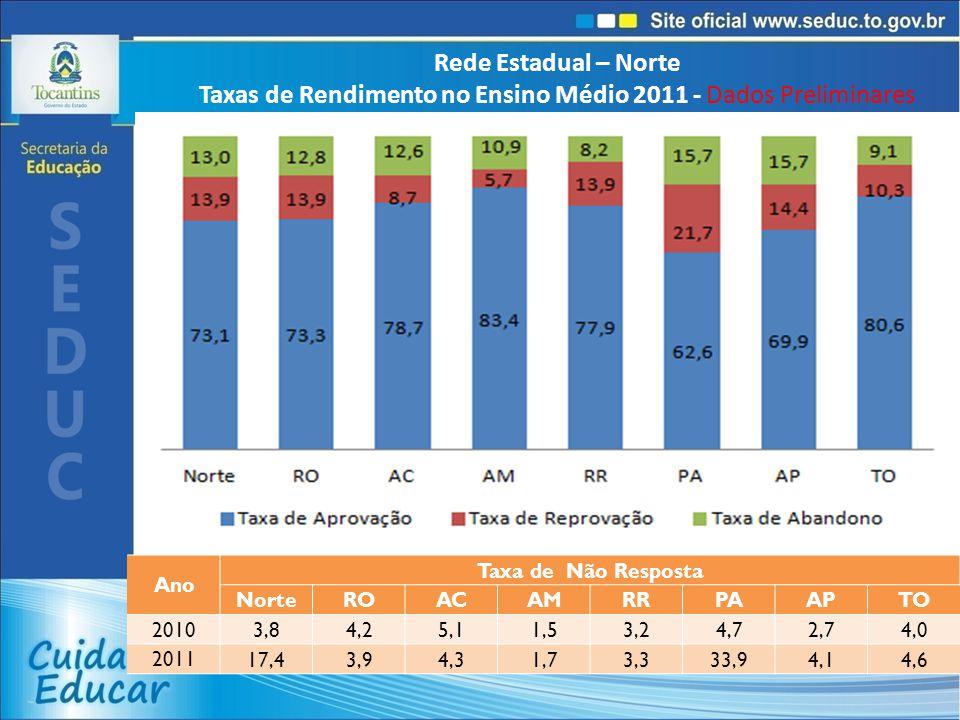 Rede Estadual – Norte Taxas de Rendimento no Ensino Médio 2011 - Dados Preliminares Ano Taxa de Não Resposta NorteROACAMRRPAAPTO 2010 3,84,25,11,53,24,72,74,0 2011 17,43,94,31,73,333,94,14,6