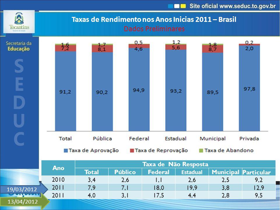 Taxas de Rendimento nos Anos Inicias 2011 – Brasil Dados Preliminares Ano Taxa de Não Resposta TotalPúblicoFederal Estadual MunicipalParticular 20103,42,61,12,62,59,2 20117,97,118,019,93,812,9 20114,03,117,54,42,89,5 19/03/2012 13/04/2012