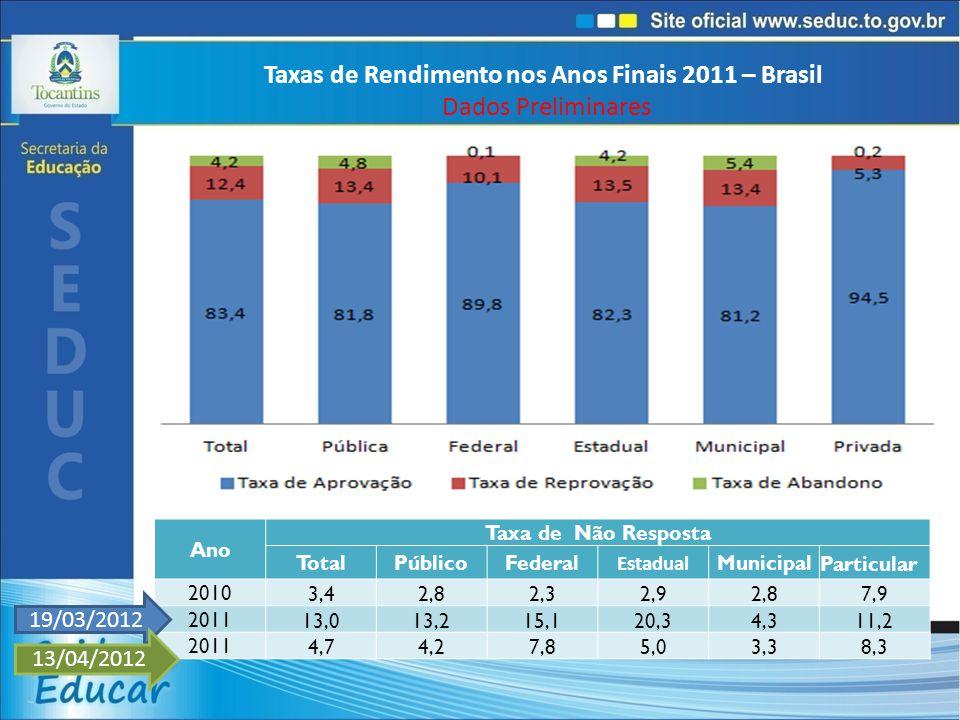 Taxas de Rendimento nos Anos Finais 2011 – Brasil Dados Preliminares Ano Taxa de Não Resposta TotalPúblicoFederal Estadual MunicipalParticular 20103,42,82,32,92,87,9 201113,013,215,120,34,311,2 20114,74,27,85,03,38,3 19/03/2012 13/04/2012