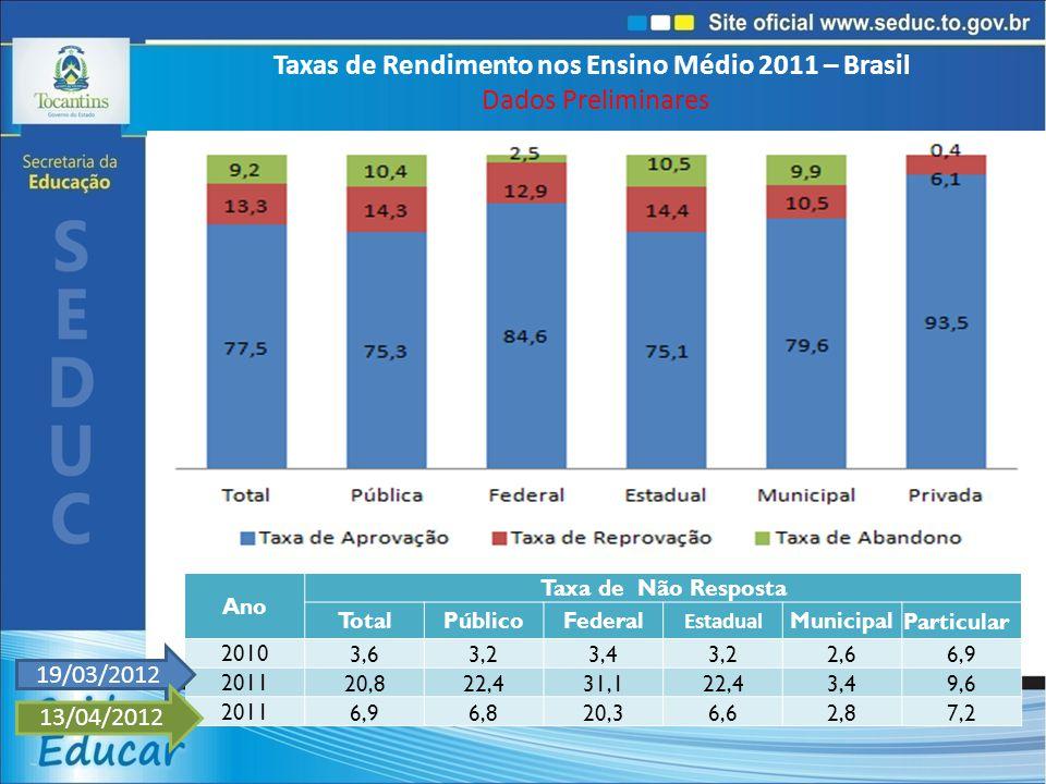 Taxas de Rendimento nos Ensino Médio 2011 – Brasil Dados Preliminares Ano Taxa de Não Resposta TotalPúblicoFederal Estadual MunicipalParticular 20103,63,23,43,22,66,9 201120,822,431,122,43,49,6 20116,96,820,36,62,87,2 19/03/2012 13/04/2012