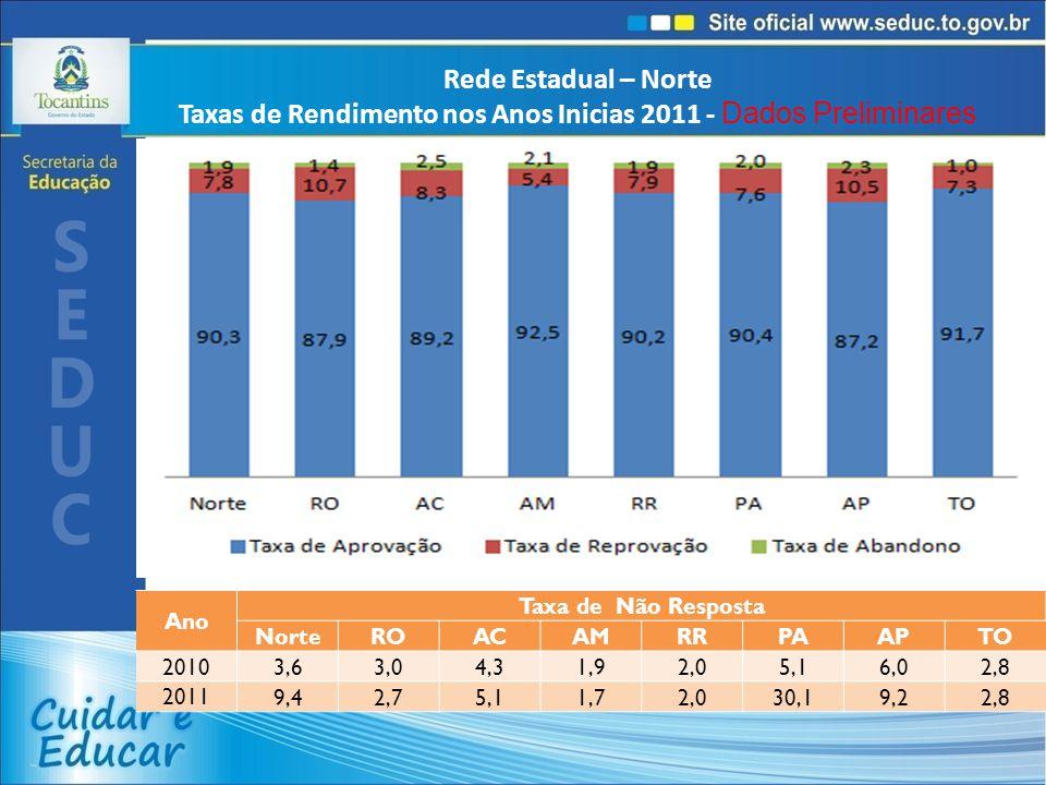 Rede Estadual – Norte Taxas de Rendimento nos Anos Inicias 2011 - Dados Preliminares Ano Taxa de Não Resposta NorteROACAMRRPAAPTO 2010 3,63,04,31,92,05,16,02,8 2011 9,42,75,11,72,030,19,22,8