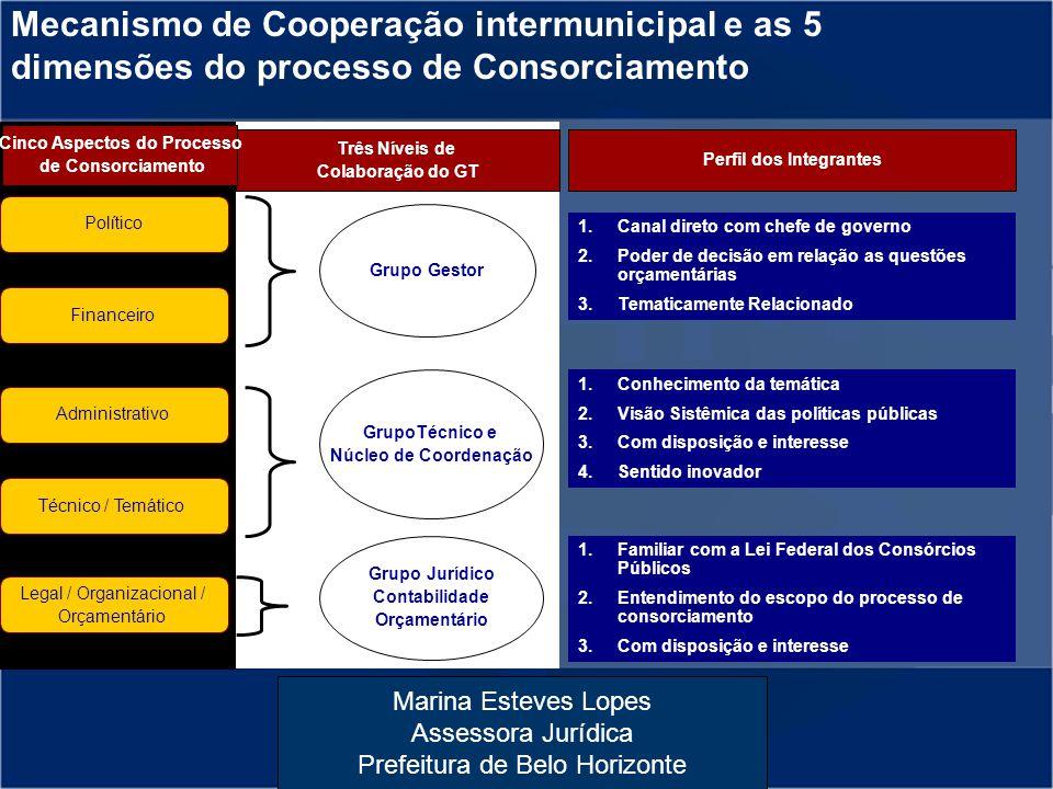 Marina Esteves Lopes Assessora Jurídica Prefeitura de Belo Horizonte Mecanismo de Cooperação intermunicipal e as 5 dimensões do processo de Consorciam