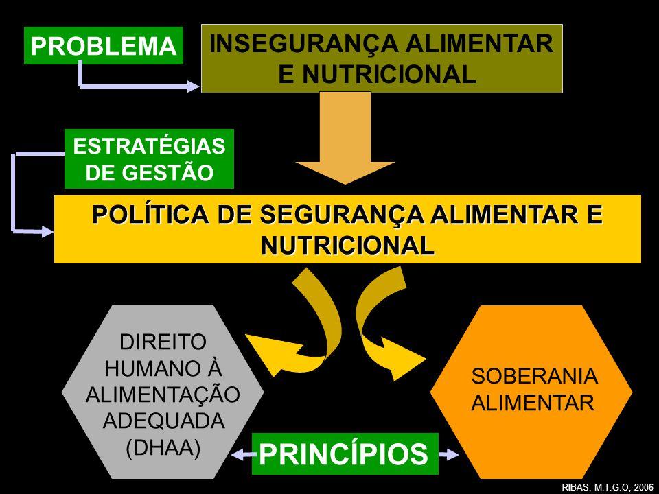 INSEGURANÇA ALIMENTAR E NUTRICIONAL POLÍTICA DE SEGURANÇA ALIMENTAR E NUTRICIONAL DIREITO HUMANO À ALIMENTAÇÃO ADEQUADA (DHAA) SOBERANIA ALIMENTAR PRI
