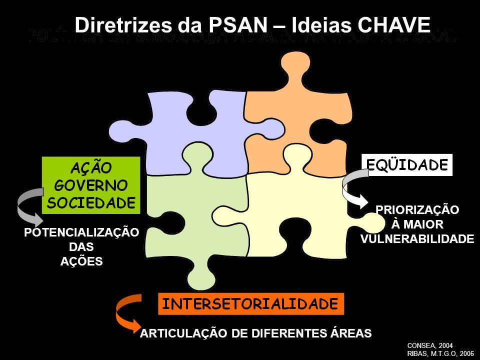 ARTICULAÇÃO DE DIFERENTES ÁREAS POTENCIALIZAÇÃO DAS AÇÕES PRIORIZAÇÃO À MAIOR VULNERABILIDADE Diretrizes da PSAN – Ideias CHAVE CONSEA, 2004 RIBAS, M.
